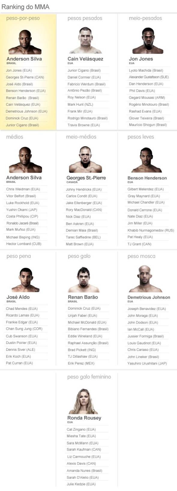 Ranking UFC